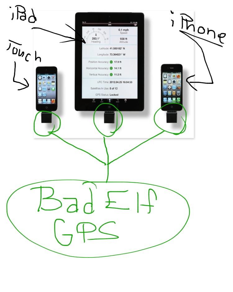 Add Gps To Your Ipad 2 Wifi